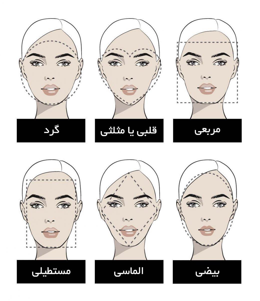 فرمهای صورت